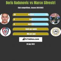 Boris Radunovic vs Marco Silvestri h2h player stats