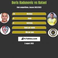 Boris Radunovic vs Rafael h2h player stats
