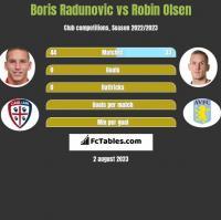 Boris Radunovic vs Robin Olsen h2h player stats