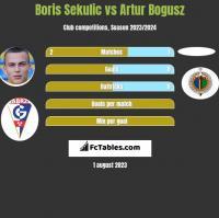 Boris Sekulic vs Artur Bogusz h2h player stats