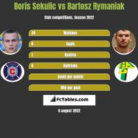 Boris Sekulic vs Bartosz Rymaniak h2h player stats