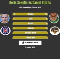 Boris Sekulic vs Daniel Steres h2h player stats