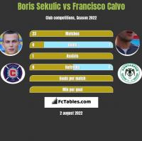 Boris Sekulic vs Francisco Calvo h2h player stats
