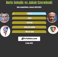 Boris Sekulic vs Jakub Czerwinski h2h player stats