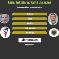 Boris Sekulic vs Kamil Juraszek h2h player stats