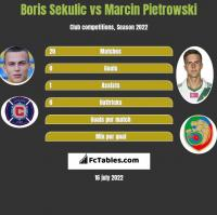 Boris Sekulic vs Marcin Pietrowski h2h player stats