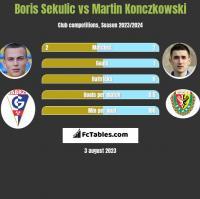 Boris Sekulic vs Martin Konczkowski h2h player stats