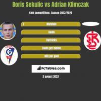 Boris Sekulic vs Adrian Klimczak h2h player stats