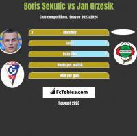 Boris Sekulic vs Jan Grzesik h2h player stats