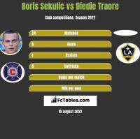 Boris Sekulic vs Diedie Traore h2h player stats