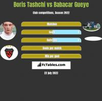 Boris Tashchi vs Babacar Gueye h2h player stats