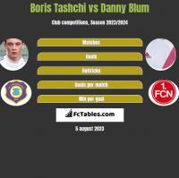 Boris Tashchi vs Danny Blum h2h player stats