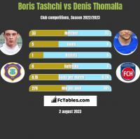 Boris Tashchi vs Denis Thomalla h2h player stats
