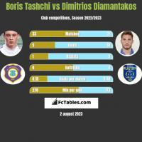 Boris Tashchi vs Dimitrios Diamantakos h2h player stats