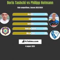 Boris Tashchi vs Philipp Hofmann h2h player stats