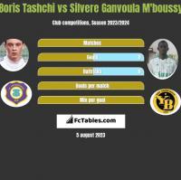 Boris Tashchi vs Silvere Ganvoula M'boussy h2h player stats