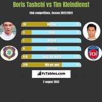 Boris Tashchi vs Tim Kleindienst h2h player stats
