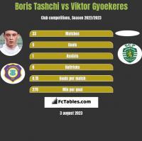Boris Tashchi vs Viktor Gyoekeres h2h player stats