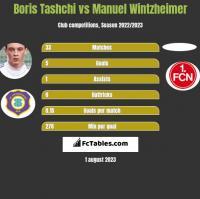Boris Tashchi vs Manuel Wintzheimer h2h player stats