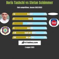 Boris Tashchi vs Stefan Schimmer h2h player stats