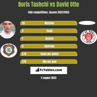 Boris Tashchi vs David Otto h2h player stats