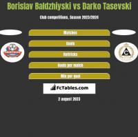 Borislav Baldzhiyski vs Darko Tasevski h2h player stats