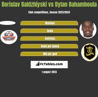 Borislav Baldzhiyski vs Dylan Bahamboula h2h player stats