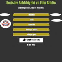 Borislav Baldzhiyski vs Edin Bahtic h2h player stats