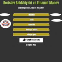 Borislav Baldzhiyski vs Emanuil Manev h2h player stats