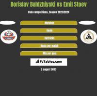 Borislav Baldzhiyski vs Emil Stoev h2h player stats