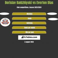Borislav Baldzhiyski vs Everton Dias h2h player stats