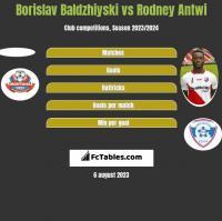 Borislav Baldzhiyski vs Rodney Antwi h2h player stats