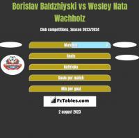 Borislav Baldzhiyski vs Wesley Nata Wachholz h2h player stats