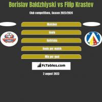 Borislav Baldzhiyski vs Filip Krastev h2h player stats