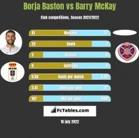 Borja Baston vs Barry McKay h2h player stats