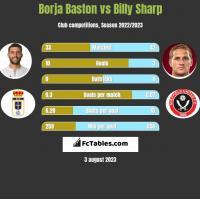 Borja Baston vs Billy Sharp h2h player stats