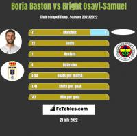 Borja Baston vs Bright Osayi-Samuel h2h player stats