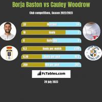 Borja Baston vs Cauley Woodrow h2h player stats