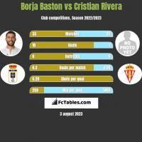 Borja Baston vs Cristian Rivera h2h player stats