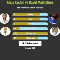Borja Baston vs David McGoldrick h2h player stats
