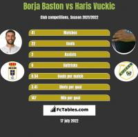 Borja Baston vs Haris Vuckic h2h player stats