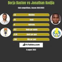 Borja Baston vs Jonathan Kodjia h2h player stats