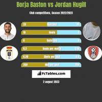 Borja Baston vs Jordan Hugill h2h player stats