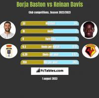 Borja Baston vs Keinan Davis h2h player stats