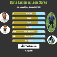 Borja Baston vs Leon Clarke h2h player stats