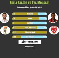 Borja Baston vs Lys Mousset h2h player stats