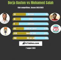 Borja Baston vs Mohamed Salah h2h player stats