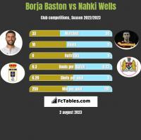 Borja Baston vs Nahki Wells h2h player stats