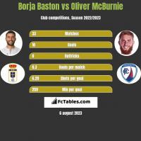 Borja Baston vs Oliver McBurnie h2h player stats