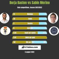 Borja Baston vs Sabin Merino h2h player stats